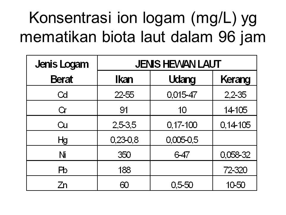 Konsentrasi ion logam (mg/L) yg mematikan biota laut dalam 96 jam