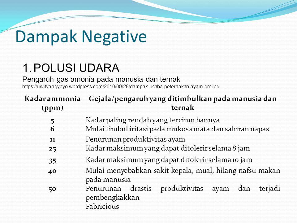 Dampak Negative Kadar ammonia (ppm) Gejala/pengaruh yang ditimbulkan pada manusia dan ternak 5Kadar paling rendah yang tercium baunya 6Mulai timbul ir