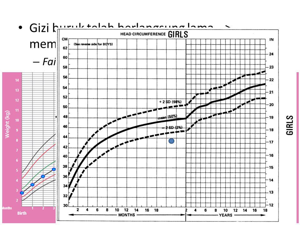 Gizi buruk telah berlangsung lama --> mempengaruhi prognosis – Failure to thrive – Delayed development : pertumbuhan organ SSP