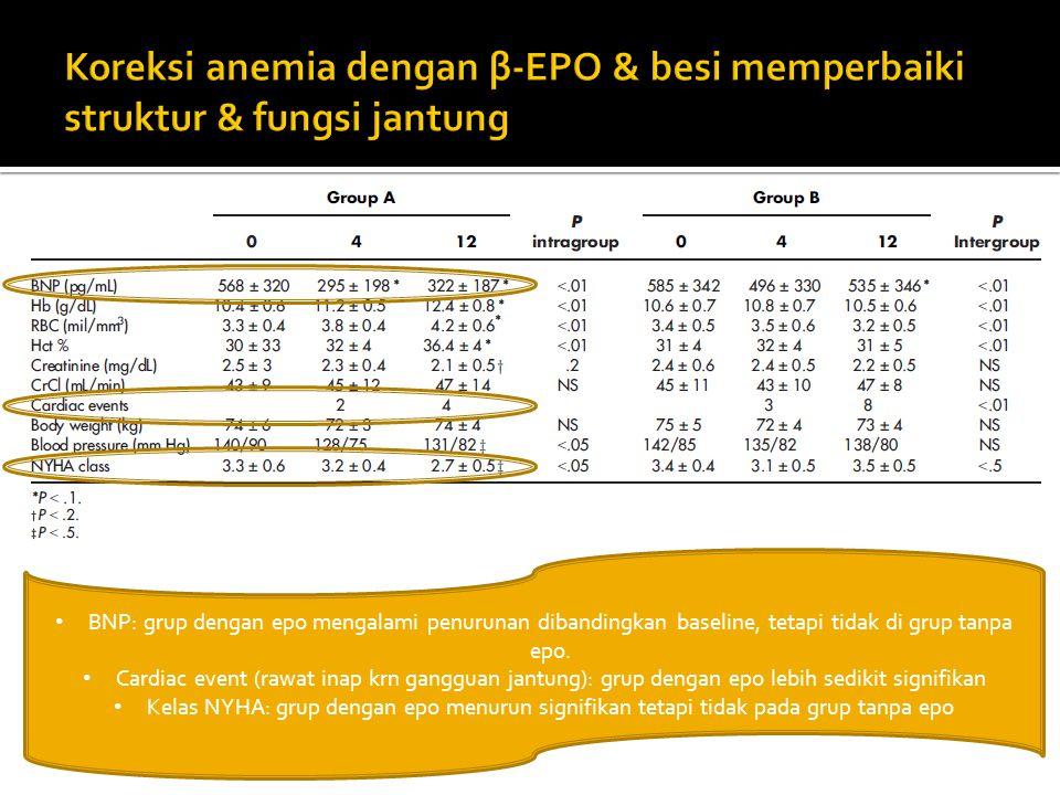 BNP: grup dengan epo mengalami penurunan dibandingkan baseline, tetapi tidak di grup tanpa epo. Cardiac event (rawat inap krn gangguan jantung): grup