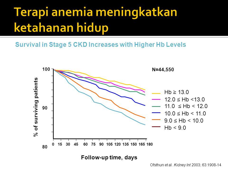 Ofsthun et al. Kidney Int 2003; 63:1908-14 Hb ≥ 13.0 12.0 ≤ Hb <13.0 11.0 ≤ Hb < 12.0 10.0 ≤ Hb < 11.0 9.0 ≤ Hb < 10.0 Hb < 9.0 0 15 30 45 60 75 90 10