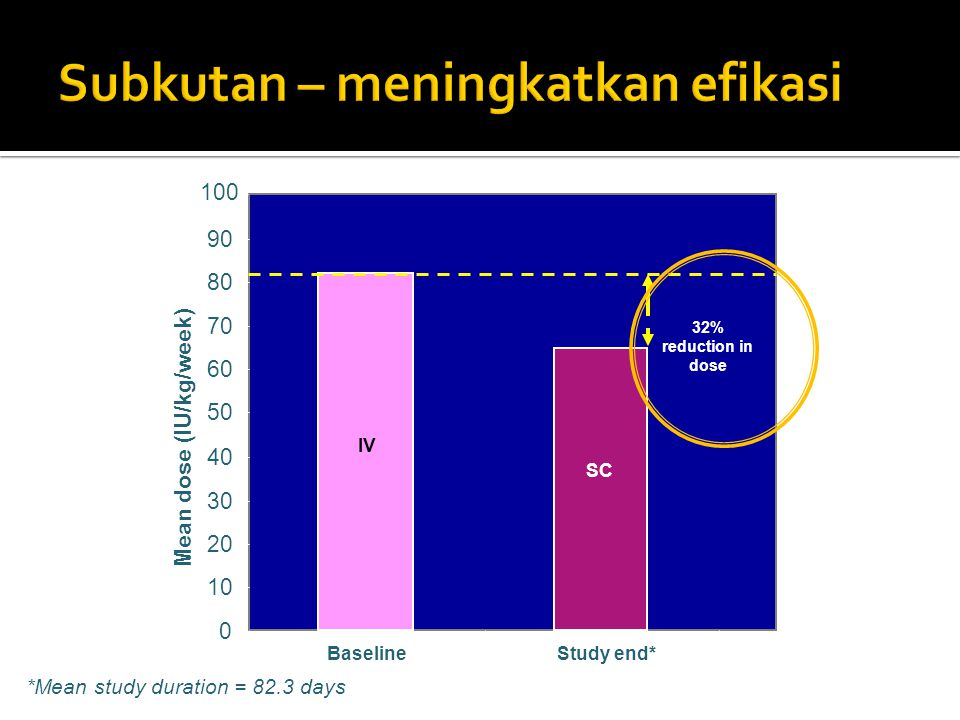 0 10 20 30 40 50 60 70 80 90 Baseline Mean dose (IU/kg/week) 100 Study end* 32% reduction in dose IV SC *Mean study duration = 82.3 days