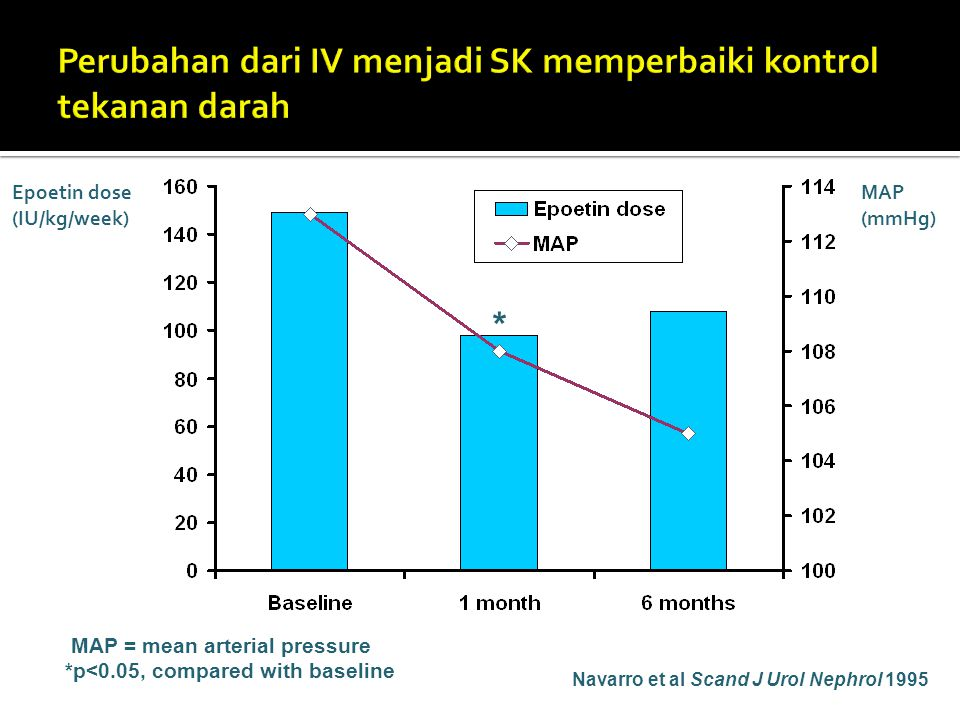 Navarro et al Scand J Urol Nephrol 1995 MAP = mean arterial pressure *p<0.05, compared with baseline * * Epoetin dose (IU/kg/week) MAP (mmHg)