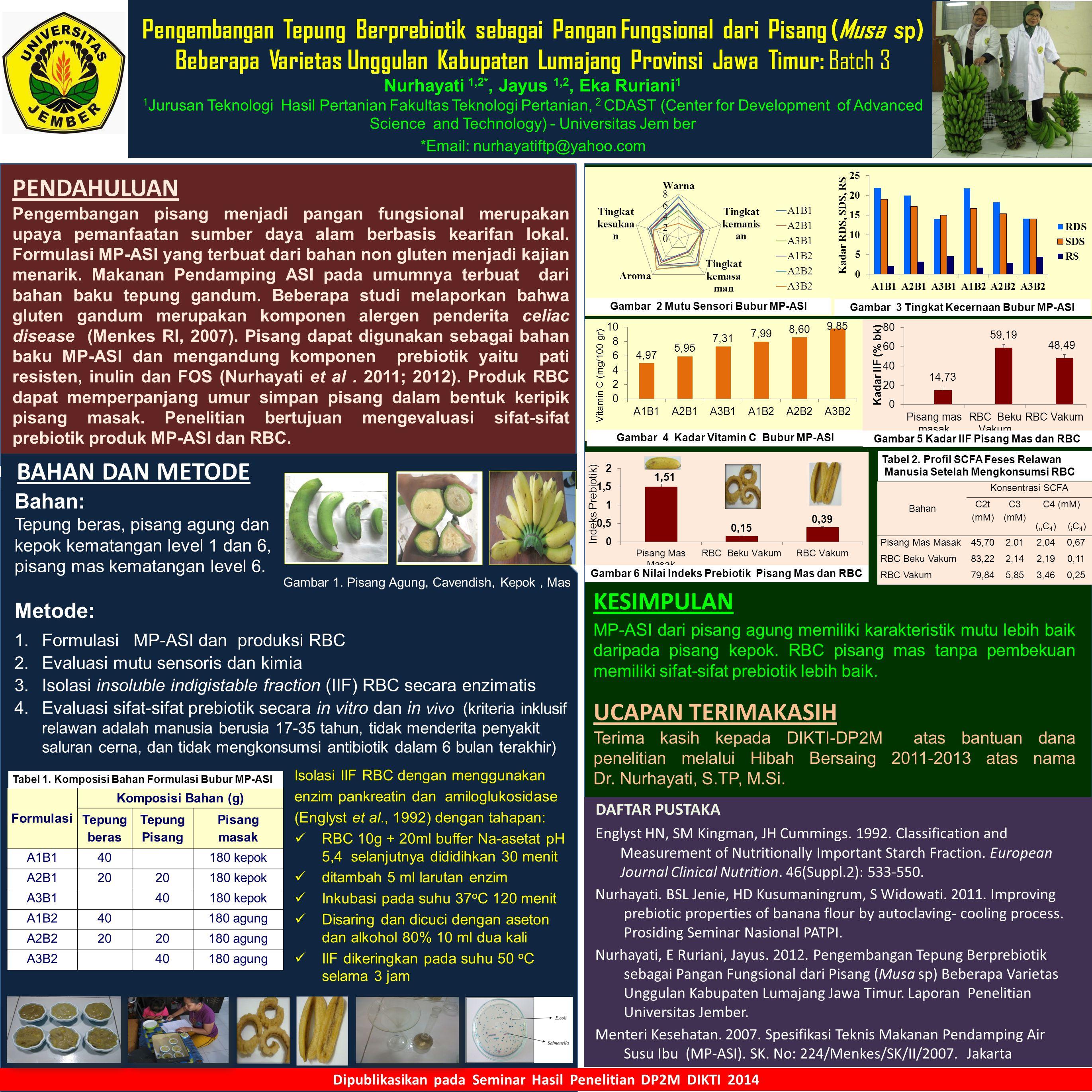 Pengembangan Tepung Berprebiotik sebagai Pangan Fungsional dari Pisang (Musa s p ) Beberapa Varietas Unggulan Kabupaten Lumajang Provinsi Jawa Timur: