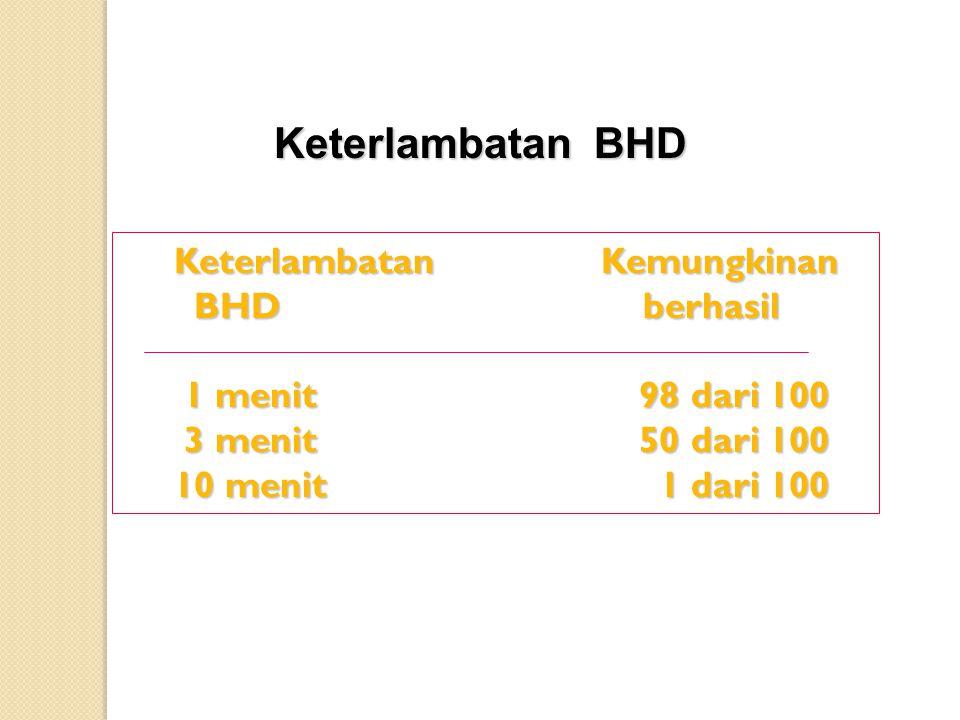 Keterlambatan BHD Keterlambatan Kemungkinan Keterlambatan Kemungkinan BHD berhasil BHD berhasil 1 menit 98 dari 100 1 menit 98 dari 100 3 menit 50 dari 100 3 menit 50 dari 100 10 menit 1 dari 100 10 menit 1 dari 100