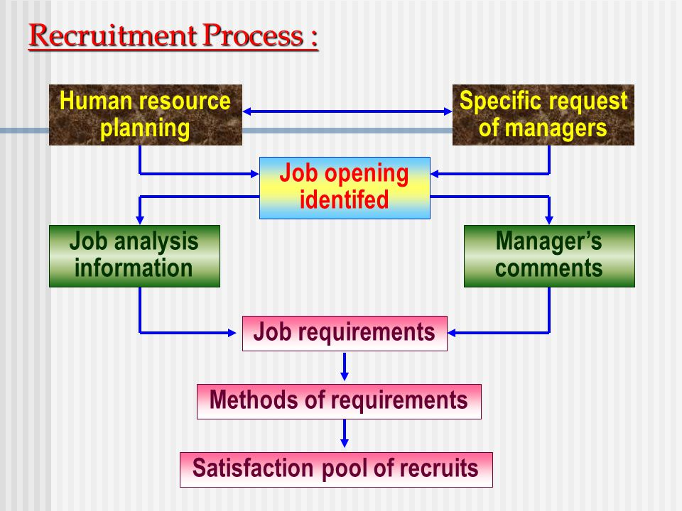 Recruitment Process : Human resource planning Specific request of managers Job opening identifed Job analysis information Manager's comments Job requi