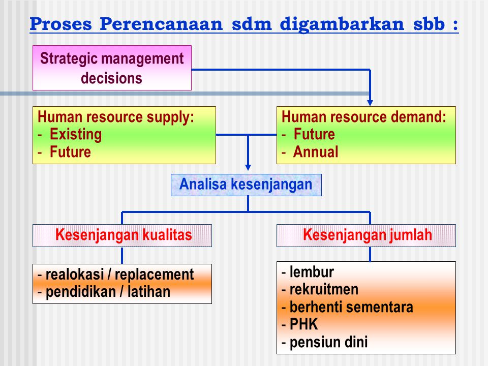 Recruitment Process : Human resource planning Specific request of managers Job opening identifed Job analysis information Manager's comments Job requirements Methods of requirements Satisfaction pool of recruits