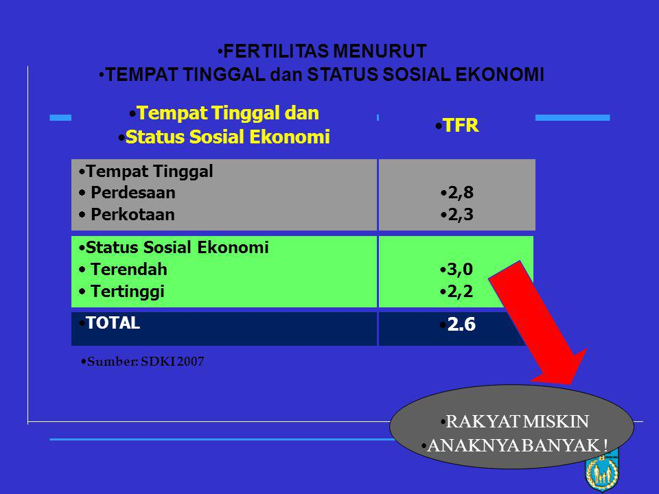 15 TOTAL FERTILITY RATE (HASIL SDKI) SDKI 2002-03 tidak mencakup Prov. NAD, Maluku. Malut dan Papua Survei sebelumnya mencakup Timor-Timur ? 2,2 RPJMN