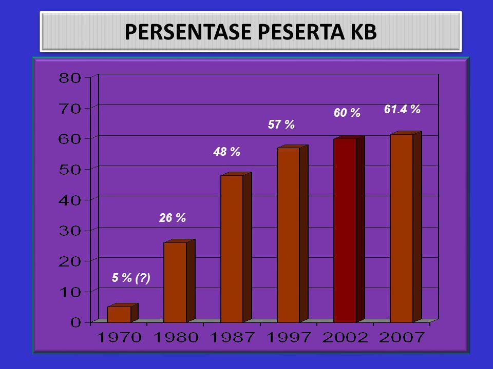 FERTILITAS MENURUT TEMPAT TINGGAL dan STATUS SOSIAL EKONOMI Sumber: SDKI 2007 2.6 TOTAL 3,0 2,2 Status Sosial Ekonomi  Terendah  Tertinggi 2,8 2,3 T