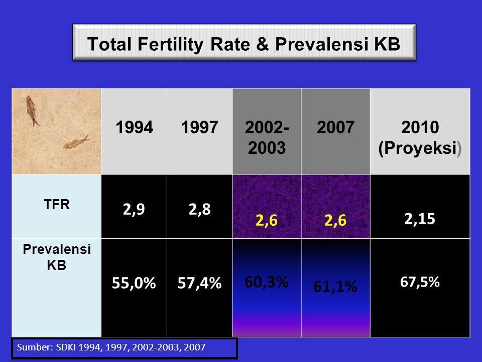 PERSENTASE PESERTA KB 26 % 5 % (?) 48 % 57 % 60 % 61.4 %