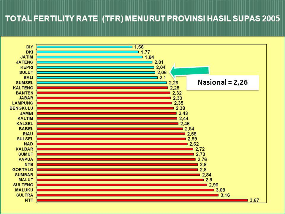 Total Fertility Rate & Prevalensi KB 199419972002- 2003 20072010 (Proyeksi) TFR 2,92,8 2,6 2,15 Prevalensi KB 55,0%57,4% 60,3% 61,1% 67,5% Sumber: SDK