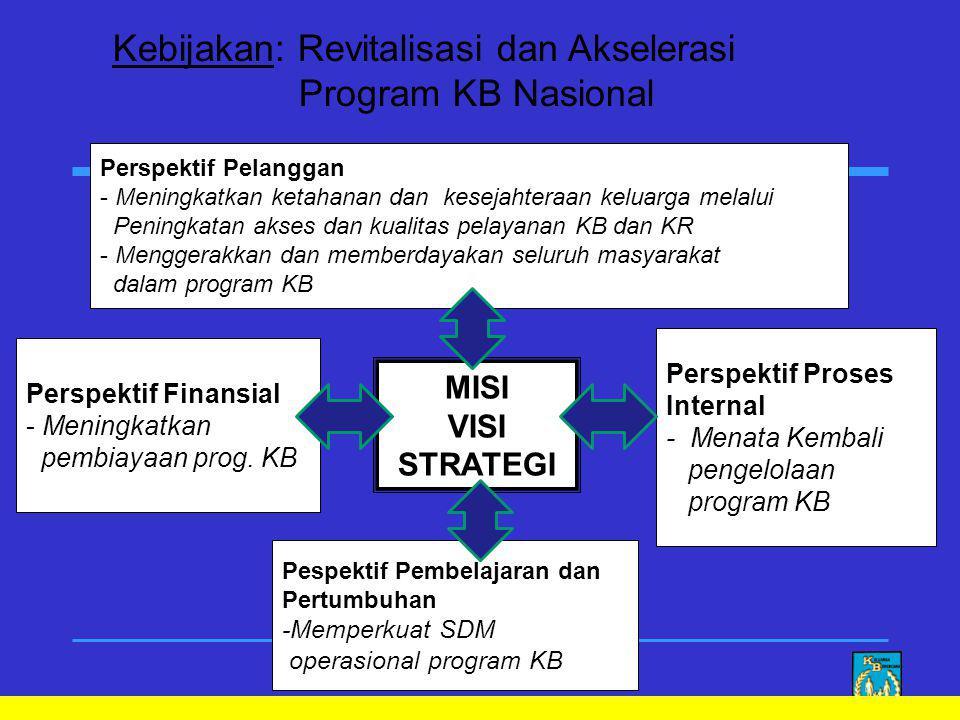 Pespektif Pembelajaran dan Pertumbuhan -Memperkuat SDM operasional program KB Perspektif Finansial - Meningkatkan pembiayaan prog.