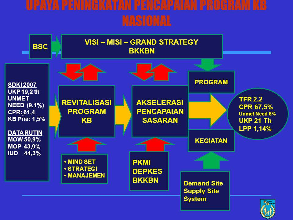 25 57,4 2.6 TFR CPR Sumber Data : SDKI 2007 CPR >57,4 & TFR < 2,6 1.