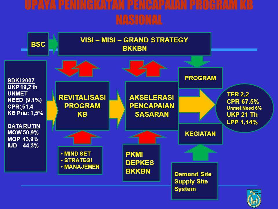Pespektif Pembelajaran dan Pertumbuhan -Memperkuat SDM operasional program KB Perspektif Finansial - Meningkatkan pembiayaan prog. KB MISI VISI STRATE