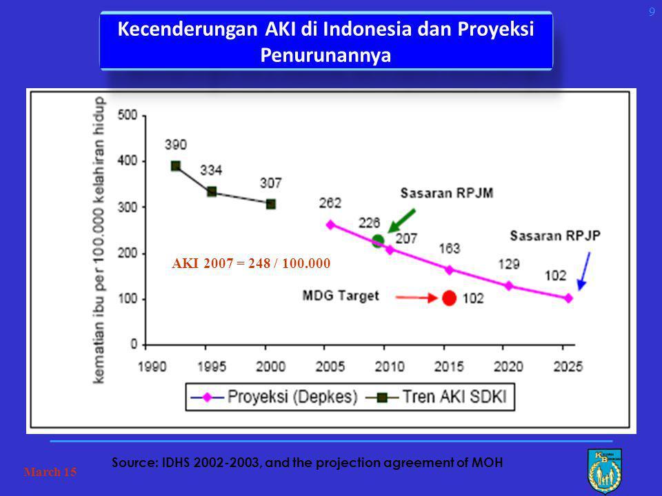 TOTAL FERTILITY RATE (TFR) MENURUT PROVINSI HASIL SUPAS 2005 Nasional = 2,26