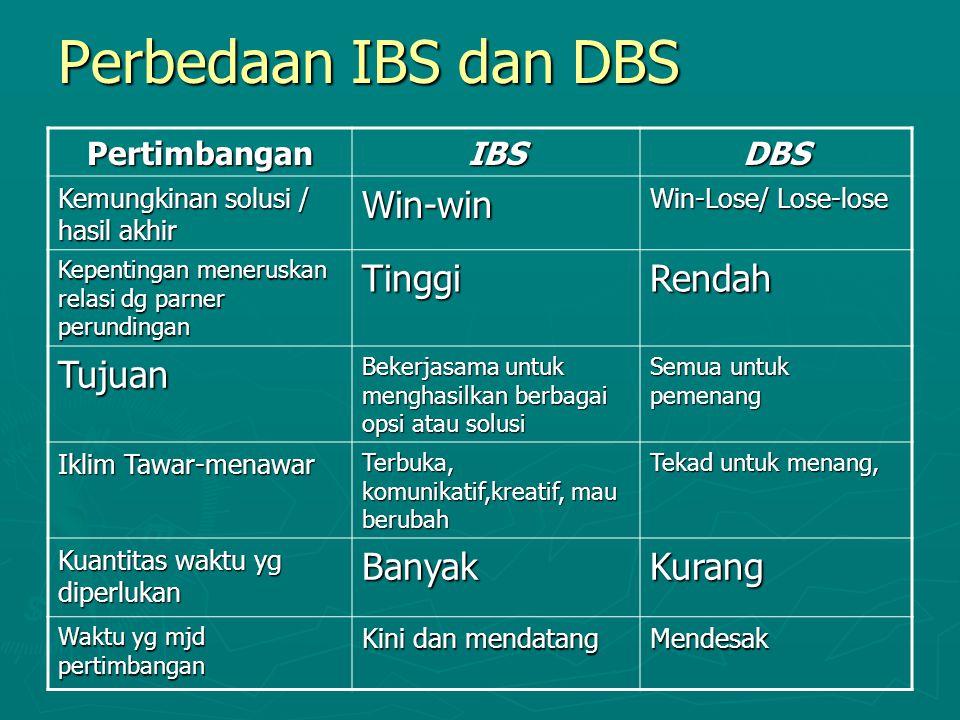 Perbedaan IBS dan DBS PertimbanganIBSDBS Kemungkinan solusi / hasil akhir Win-win Win-Lose/ Lose-lose Kepentingan meneruskan relasi dg parner perundin