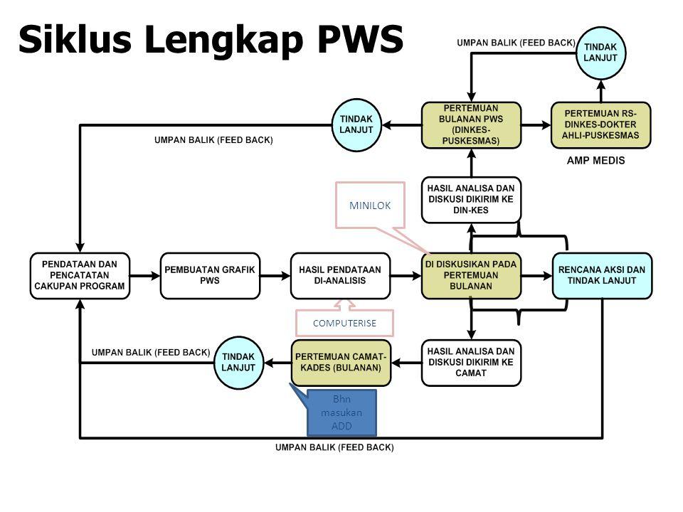 Siklus Lengkap PWS COMPUTERISE MINILOK Bhn masukan ADD