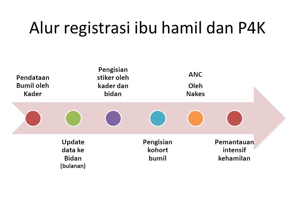 Alur registrasi ibu hamil dan P4K Pendataan Bumil oleh Kader Update data ke Bidan (bulanan) Pengisian stiker oleh kader dan bidan Pengisian kohort bumil ANC Oleh Nakes Pemantauan intensif kehamilan