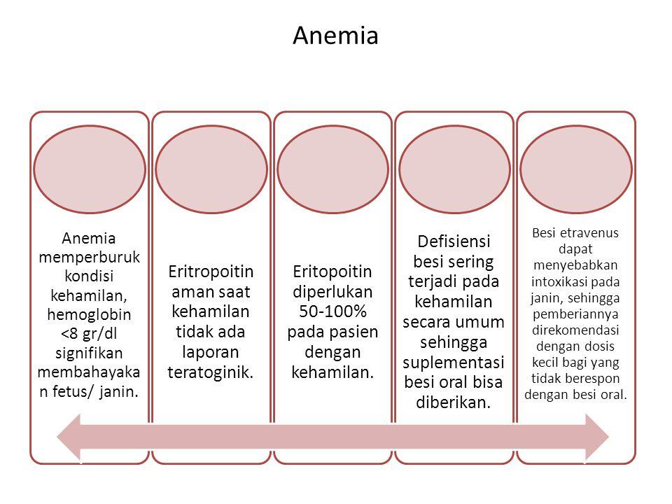 Anemia memperburuk kondisi kehamilan, hemoglobin <8 gr/dl signifikan membahayaka n fetus/ janin. Eritropoitin aman saat kehamilan tidak ada laporan te