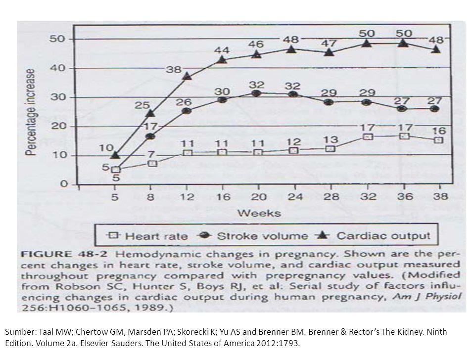 Sumber: Jacobson HR; Striker GE; Klahr S.The Principles and practice of Nephrology.