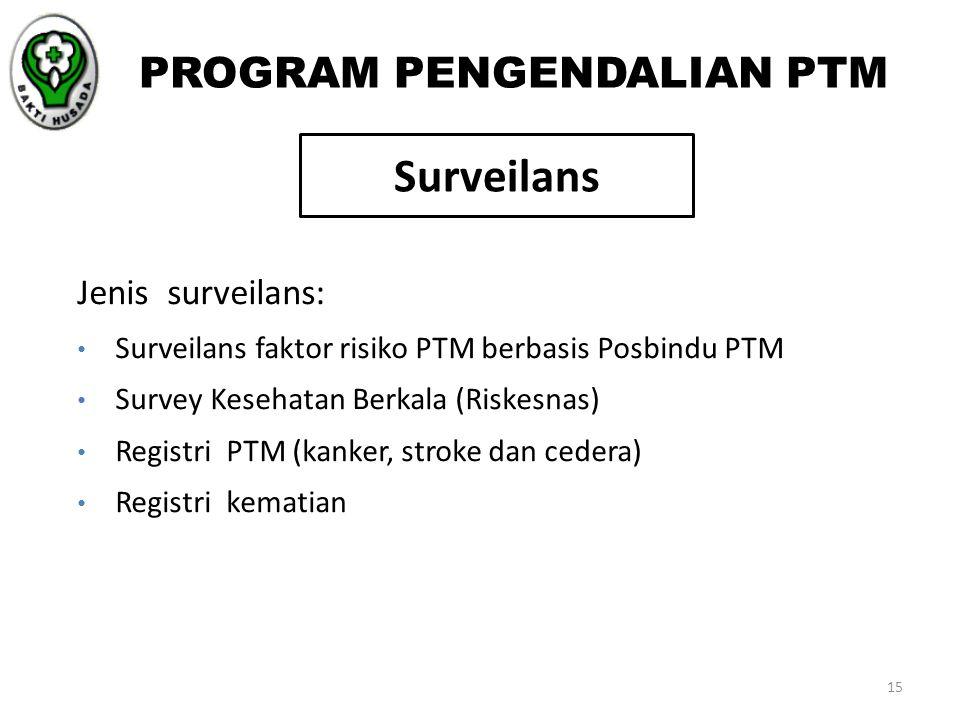 Jenis surveilans: Surveilans faktor risiko PTM berbasis Posbindu PTM Survey Kesehatan Berkala (Riskesnas) Registri PTM (kanker, stroke dan cedera) Reg