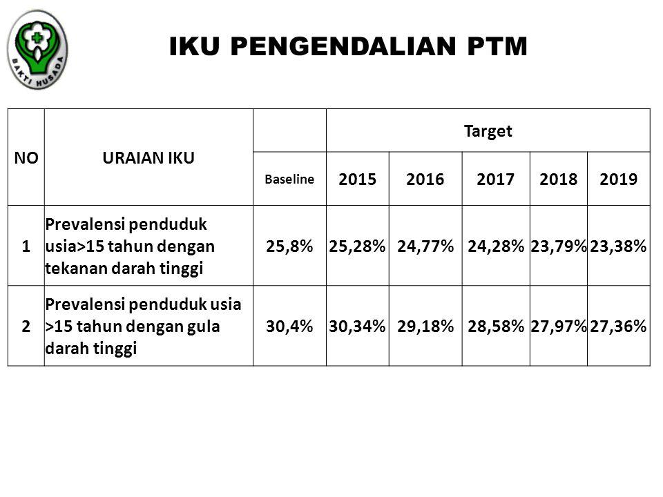 IKU PENGENDALIAN PTM NOURAIAN IKU Target Baseline 20152016201720182019 1 Prevalensi penduduk usia>15 tahun dengan tekanan darah tinggi 25,8%25,28%24,7