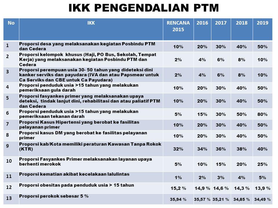 NoIKKRENCANA 2015 2016201720182019 1 Proporsi desa yang melaksanakan kegiatan Posbindu PTM dan Cedera 10%20%30%40%50% 2 Proporsi kelompok khusus (Haji