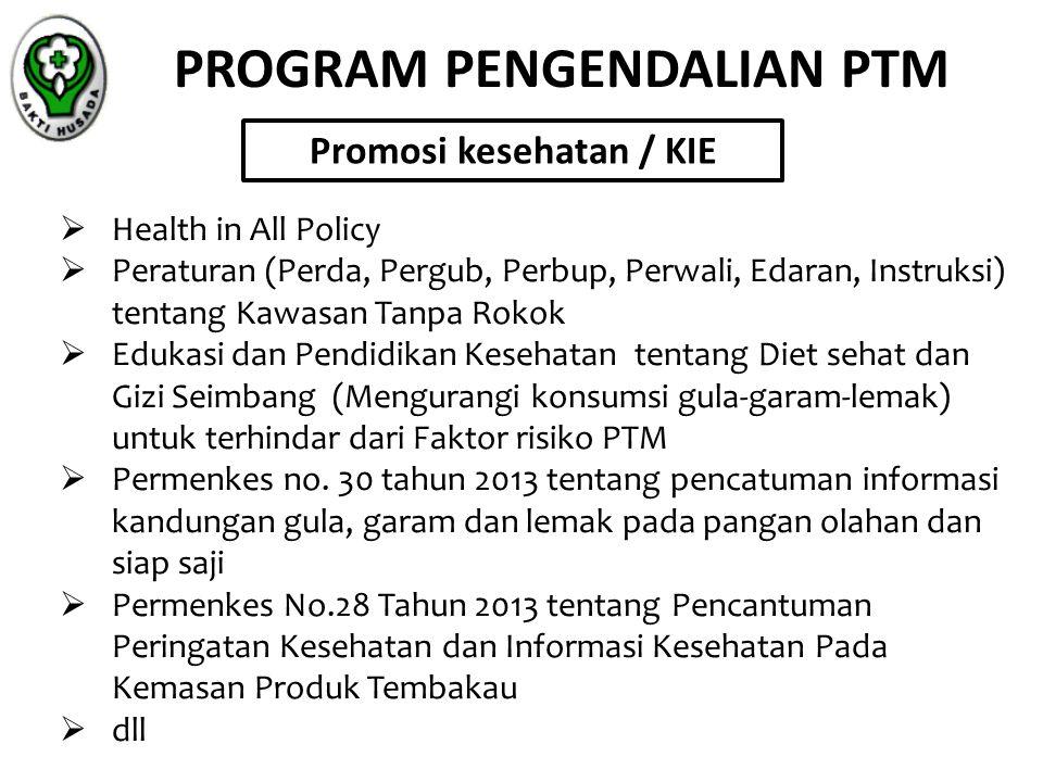 PROGRAM PENGENDALIAN PTM  Health in All Policy  Peraturan (Perda, Pergub, Perbup, Perwali, Edaran, Instruksi) tentang Kawasan Tanpa Rokok  Edukasi