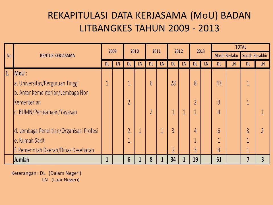 REKAPITULASI DATA KERJASAMA (MoU) BADAN LITBANGKES TAHUN 2009 - 2013 Keterangan : DL (Dalam Negeri) LN (Luar Negeri)
