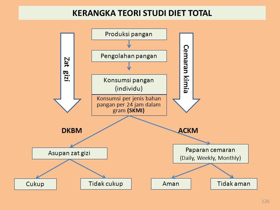 126 Produksi pangan Pengolahan pangan Konsumsi pangan (individu) Konsumsi per jenis bahan pangan per 24 jam dalam gram (SKMI) Paparan cemaran (Daily,