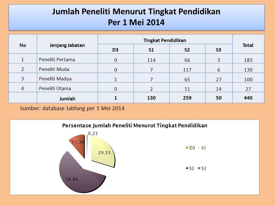 Jumlah Peneliti Menurut Tingkat Pendidikan Per 1 Mei 2014 Sumber: database Jabfung per 1 Mei 2014 NoJenjang Jabatan Tingkat Pendidikan Total D3S1S2S3
