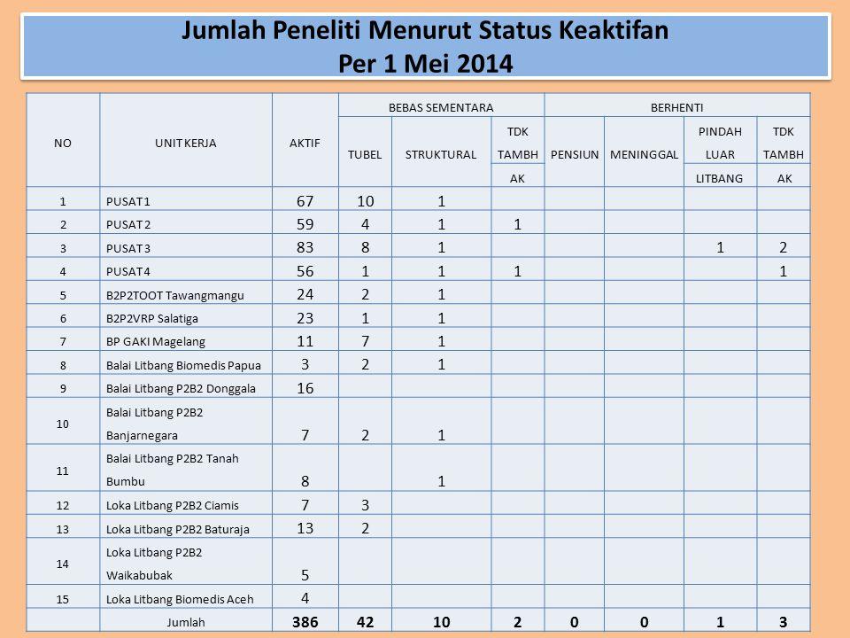 Jumlah Peneliti Menurut Status Keaktifan Per 1 Mei 2014 NOUNIT KERJAAKTIF BEBAS SEMENTARABERHENTI TUBELSTRUKTURAL TDK TAMBHPENSIUNMENINGGAL PINDAH LUA