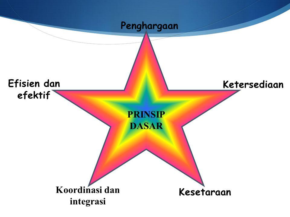 PRINSIP DASAR Penghargaan Ketersediaan Kesetaraan Koordinasi dan integrasi Efisien dan efektif