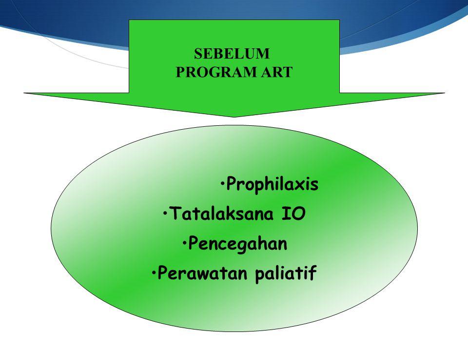 SEBELUM PROGRAM ART Prophilaxis Tatalaksana IO Pencegahan Perawatan paliatif