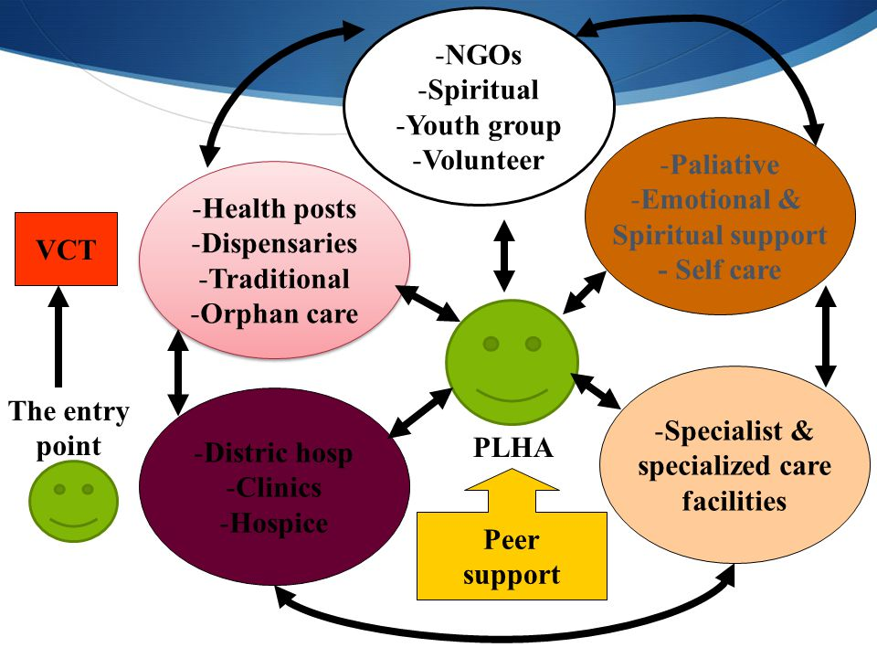 VCT -Health posts -Dispensaries -Traditional -Orphan care -Health posts -Dispensaries -Traditional -Orphan care -NGOs -Spiritual -Youth group -Volunte