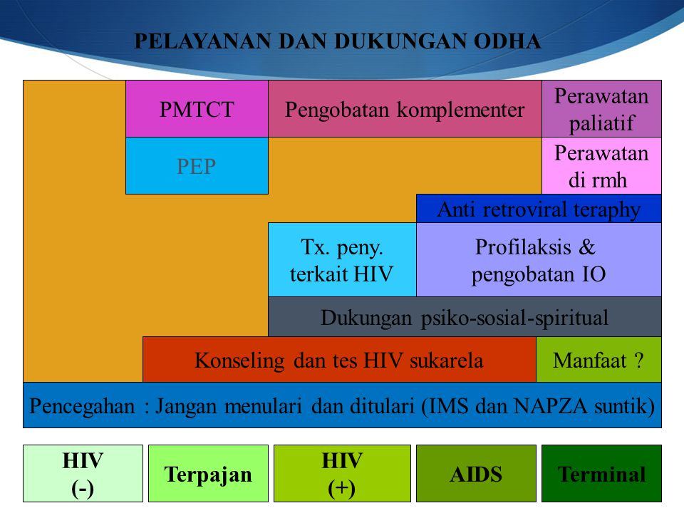 PELAYANAN DAN DUKUNGAN ODHA HIV (-) Terpajan HIV (+) AIDSTerminal Pencegahan : Jangan menulari dan ditulari (IMS dan NAPZA suntik) Konseling dan tes HIV sukarelaManfaat .