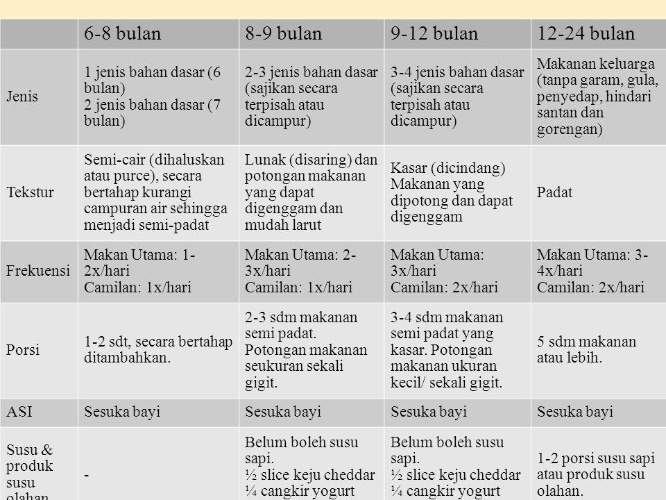 6-8 bulan8-9 bulan9-12 bulan12-24 bulan Jenis 1 jenis bahan dasar (6 bulan) 2 jenis bahan dasar (7 bulan) 2-3 jenis bahan dasar (sajikan secara terpis