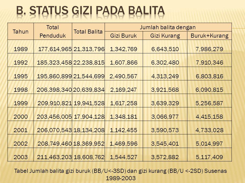 Tahun Total Penduduk Total Balita Jumlah balita dengan Gizi BurukGizi KurangBuruk+Kurang 1989177,614,96521,313,7961,342,7696,643,5107,986,279 1992185,