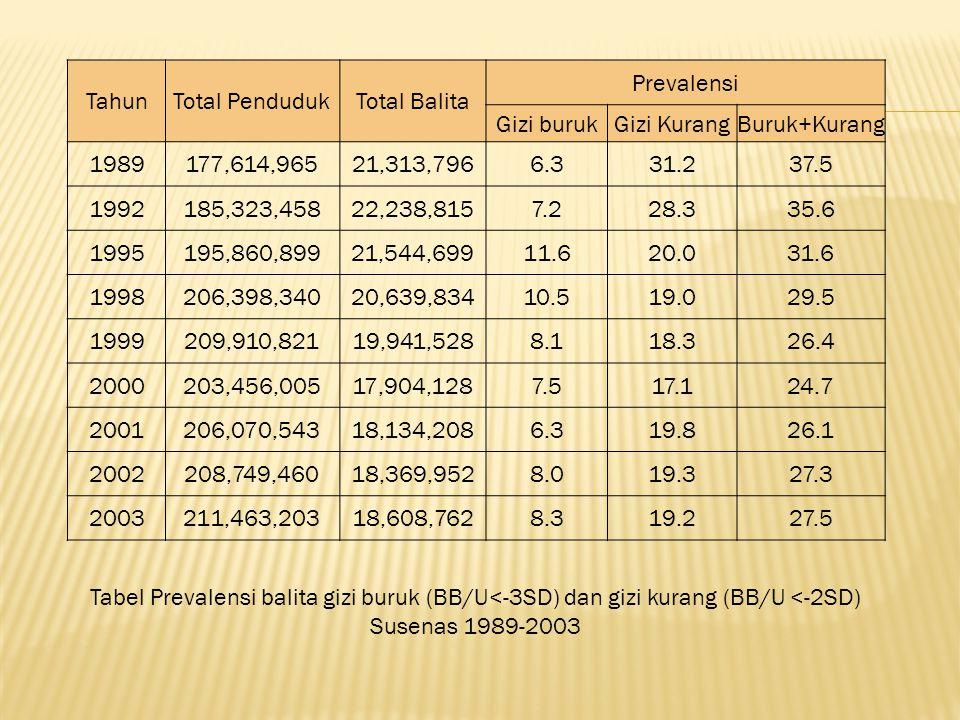 TahunTotal PendudukTotal Balita Prevalensi Gizi burukGizi KurangBuruk+Kurang 1989177,614,96521,313,7966.331.237.5 1992185,323,45822,238,8157.228.335.6