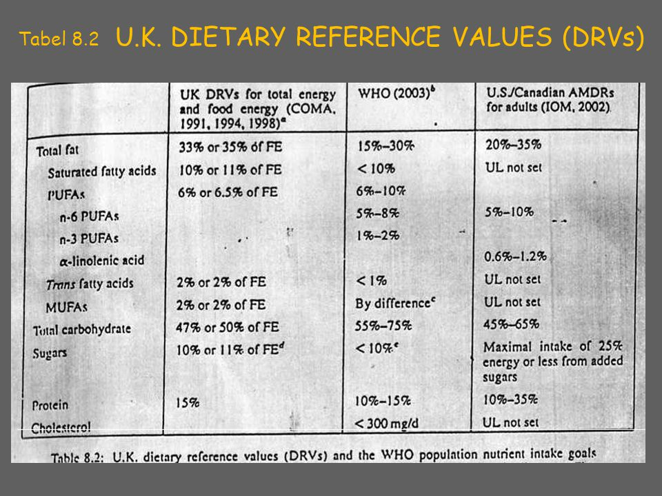 Tabel 8.2 U.K. DIETARY REFERENCE VALUES (DRVs) ‏