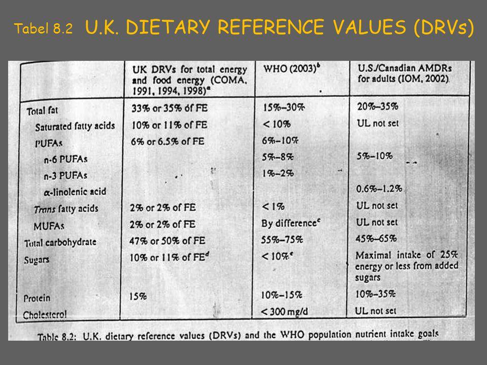 Tabel 8.2 U.K. DIETARY REFERENCE VALUES (DRVs) 