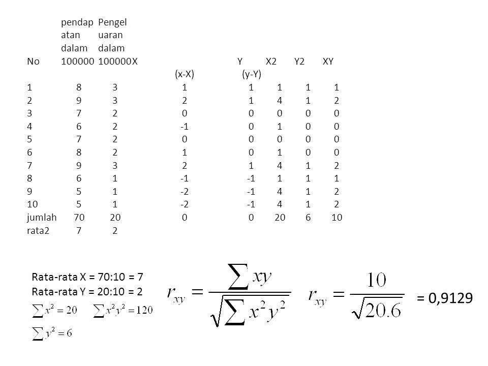 No pendap atan dalam 100000 Pengel uaran dalam 100000XYX2Y2XY (x-X)(y-Y) 18311111 29321412 37200000 4620100 57200000 68210100 79321412 861 111 951-2412 1051-2412 jumlah702000 610 rata272 Rata-rata X = 70:10 = 7 Rata-rata Y = 20:10 = 2 = 0,9129