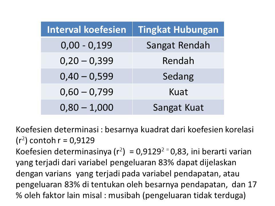 Interval koefesienTingkat Hubungan 0,00 - 0,199Sangat Rendah 0,20 – 0,399Rendah 0,40 – 0,599Sedang 0,60 – 0,799Kuat 0,80 – 1,000Sangat Kuat Koefesien determinasi : besarnya kuadrat dari koefesien korelasi (r 2 ) contoh r = 0,9129 Koefesien determinasinya (r 2 ) = 0,9129 2 = 0,83, ini berarti varian yang terjadi dari variabel pengeluaran 83% dapat dijelaskan dengan varians yang terjadi pada variabel pendapatan, atau pengeluaran 83% di tentukan oleh besarnya pendapatan, dan 17 % oleh faktor lain misal : musibah (pengeluaran tidak terduga)