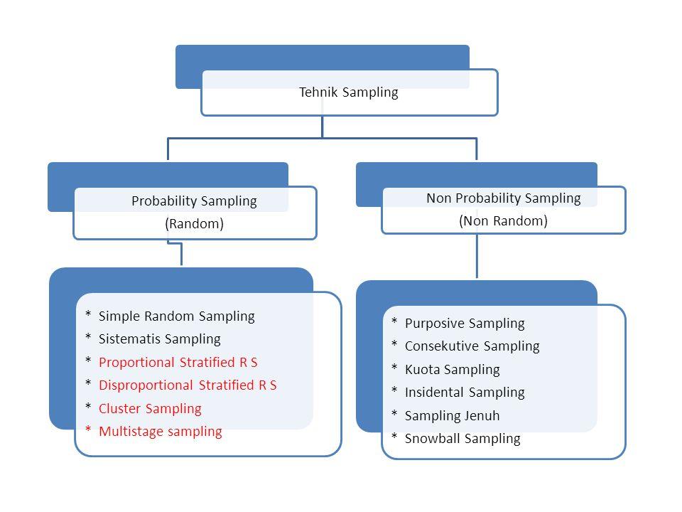 Tehnik Sampling Probability Sampling (Random) * Simple Random Sampling * Sistematis Sampling * Proportional Stratified R S * Disproportional Stratifie
