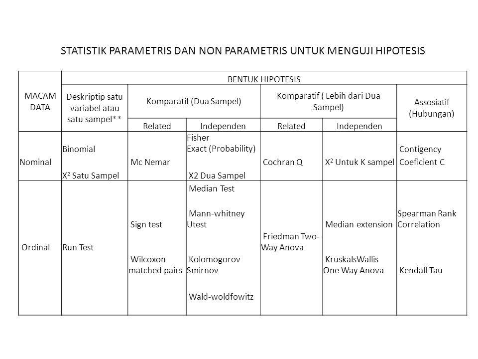 MACAM DATA BENTUK HIPOTESIS Deskriptip satu variabel atau satu sampel** Komparatif (Dua Sampel) Komparatif ( Lebih dari Dua Sampel) Assosiatif (Hubungan) RelatedIndependenRelatedIndependen Binomial Fisher Exact (Probability) Contigency Nominal Mc Nemar Cochran Q X 2 Untuk K sampel Coeficient C X 2 Satu Sampel X2 Dua Sampel Median Test Sign test Mann-whitney Utest Median extension Spearman Rank Correlation OrdinalRun Test Friedman Two- Way Anova Wilcoxon matched pairs Kolomogorov Smirnov KruskalsWallis One Way Anova Kendall Tau Wald-woldfowitz STATISTIK PARAMETRIS DAN NON PARAMETRIS UNTUK MENGUJI HIPOTESIS