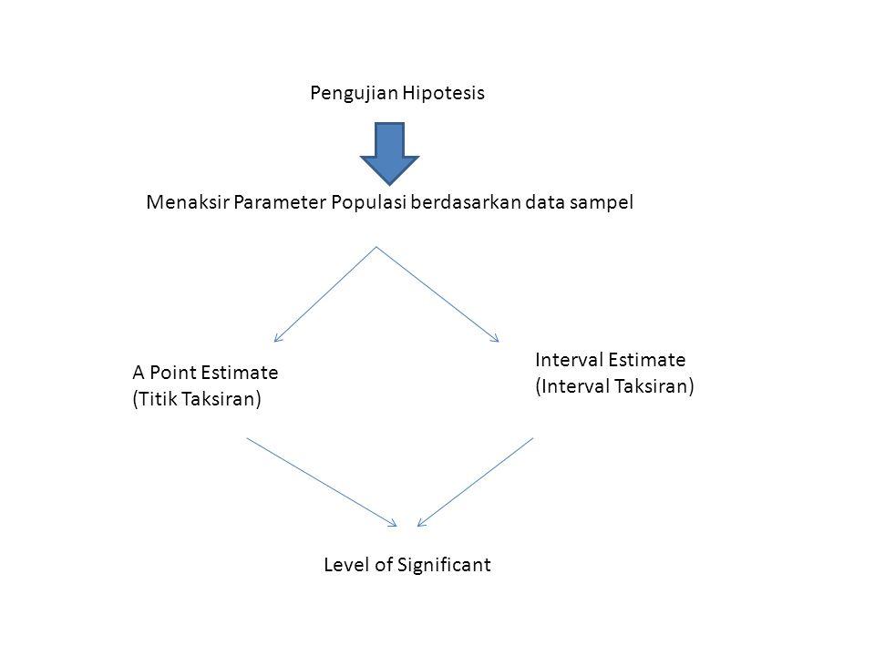 Pengujian Hipotesis A Point Estimate (Titik Taksiran) Interval Estimate (Interval Taksiran) Menaksir Parameter Populasi berdasarkan data sampel Level of Significant