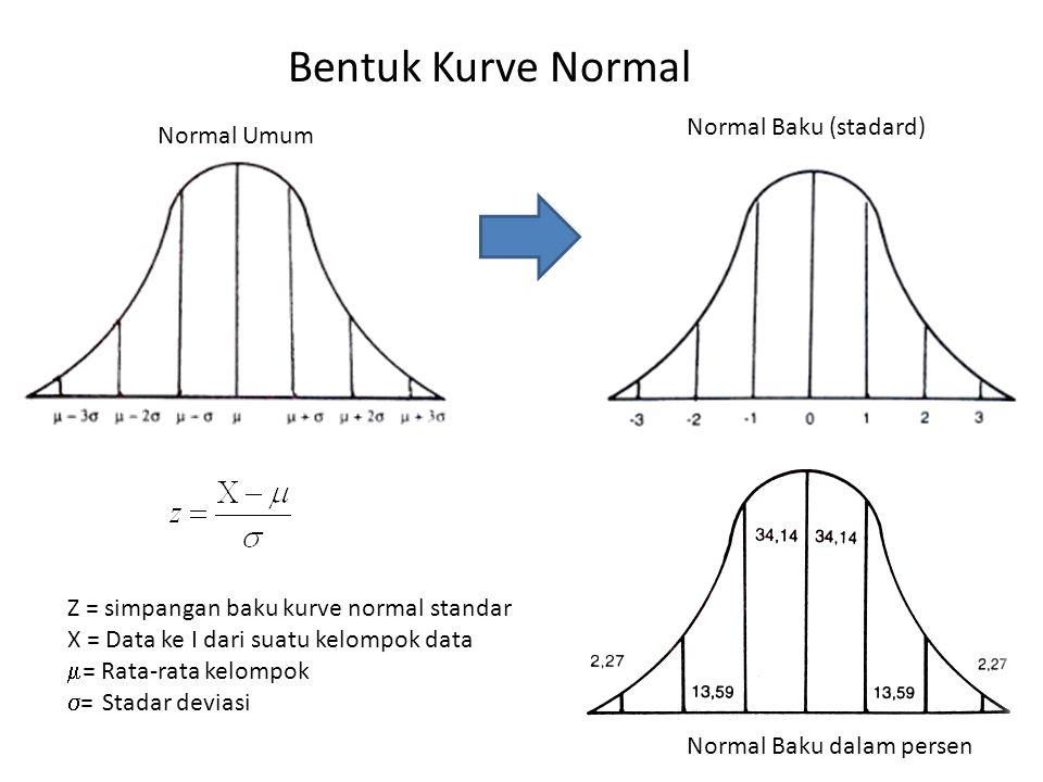 Bentuk Kurve Normal Normal Umum Normal Baku (stadard) Normal Baku dalam persen Z = simpangan baku kurve normal standar X = Data ke I dari suatu kelompok data  = Rata-rata kelompok  = Stadar deviasi