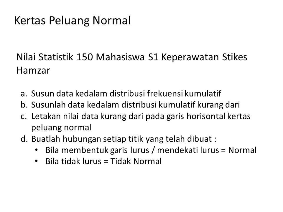 Kertas Peluang Normal Nilai Statistik 150 Mahasiswa S1 Keperawatan Stikes Hamzar a.Susun data kedalam distribusi frekuensi kumulatif b.Susunlah data kedalam distribusi kumulatif kurang dari c.Letakan nilai data kurang dari pada garis horisontal kertas peluang normal d.Buatlah hubungan setiap titik yang telah dibuat : Bila membentuk garis lurus / mendekati lurus = Normal Bila tidak lurus = Tidak Normal