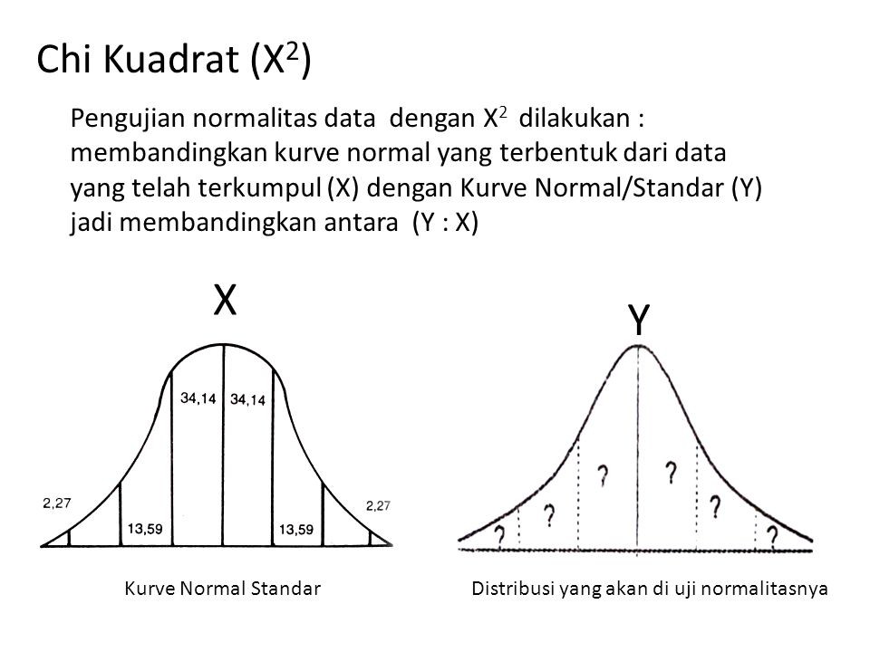 Chi Kuadrat (X 2 ) Pengujian normalitas data dengan X 2 dilakukan : membandingkan kurve normal yang terbentuk dari data yang telah terkumpul (X) dengan Kurve Normal/Standar (Y) jadi membandingkan antara (Y : X) Kurve Normal StandarDistribusi yang akan di uji normalitasnya Y X