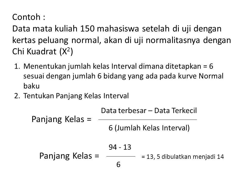 Contoh : Data mata kuliah 150 mahasiswa setelah di uji dengan kertas peluang normal, akan di uji normalitasnya dengan Chi Kuadrat (X 2 ) 1.Menentukan jumlah kelas Interval dimana ditetapkan = 6 sesuai dengan jumlah 6 bidang yang ada pada kurve Normal baku 2.Tentukan Panjang Kelas Interval Panjang Kelas = Data terbesar – Data Terkecil 6 (Jumlah Kelas Interval) Panjang Kelas = 94 - 13 6 = 13, 5 dibulatkan menjadi 14
